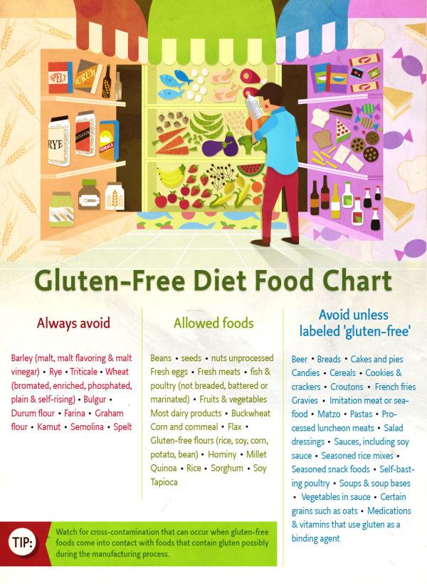 gluten+free+food+chart